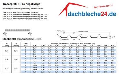 Gut gemocht Trapezbleche TP35 | dachbleche24.de MK53